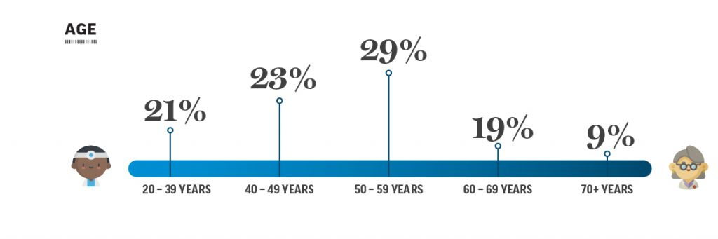 Infographic of complaints involving professional communications by age
