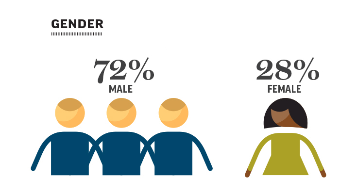 Complaints involving professional communications by gender