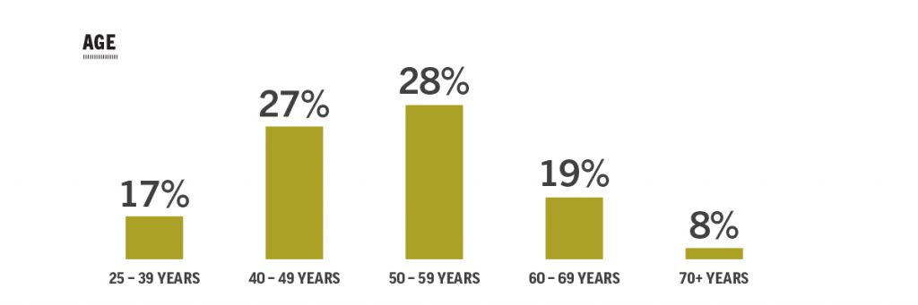 graph of complaints related to medical records by age
