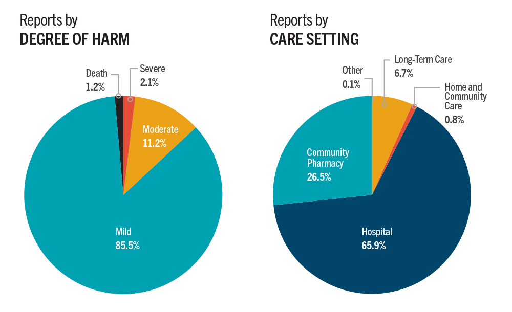 Two pie charts illustrating degree of harm reported in harm incidents and reported care setting where harm incidents occurred